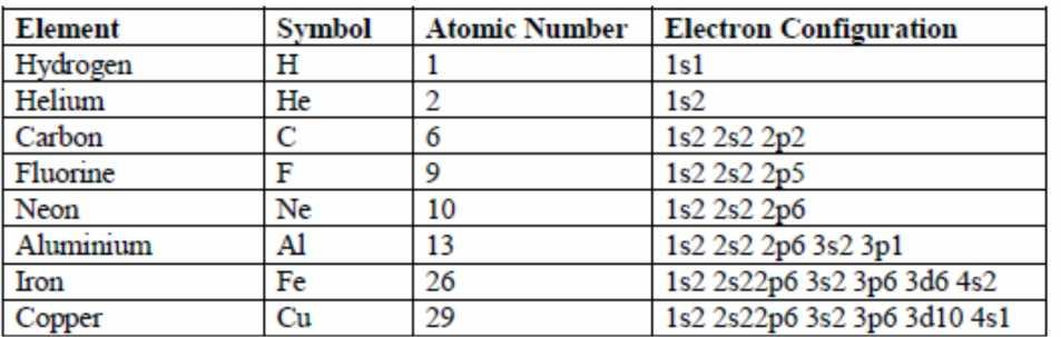 Electron Configuration of some elements Valence Electrons - electrons occupying outermost shells; most important as they participate in bonding between atoms and