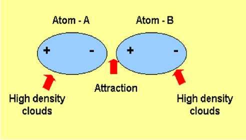 Since electrons move around nucleus (electronic charge is in motion), it is possible for electrons to be located unsymmetrically with respect to nucleus at a moment.