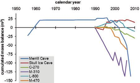 P.7 Ice level changes from seasonal to decadal time-scale at Lava Beds National Monument, NE California, USA Kern Zoltán,2 & Thomas Shawn 3 Climate and Environmental Physics, Physics Institute and
