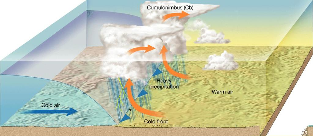 Formation of a Cold Front