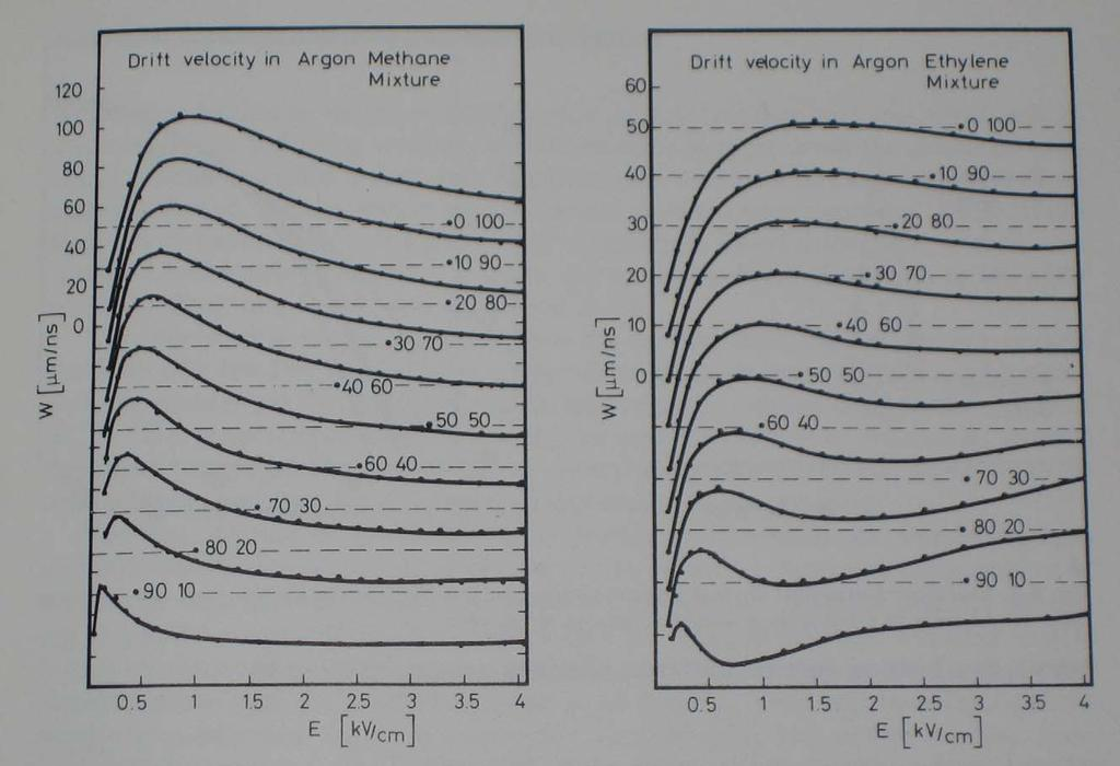 Drift Velocities of Electrons in