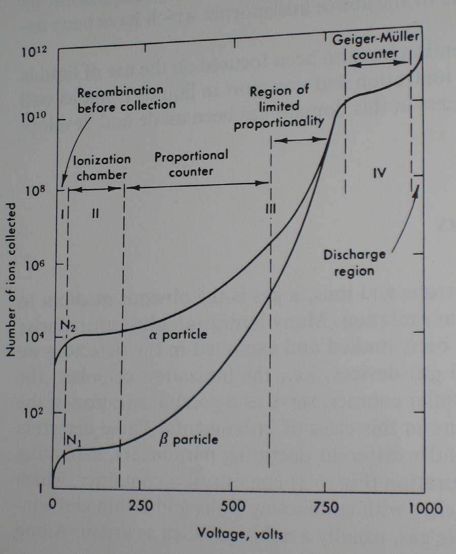 Basic Concepts Figure: Number of Ions collected versus applied voltage Regions: I) Recombination before collection II) All created pairs are collected Up to III) Ionization avalanche or cascade