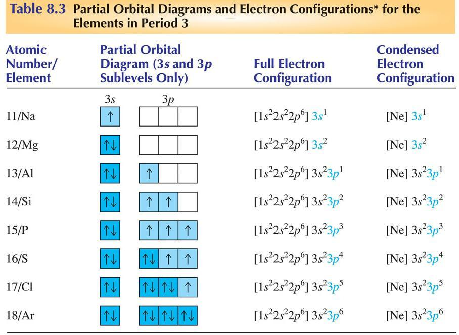 Electron Configuration And Chemical Periodicity Pdf