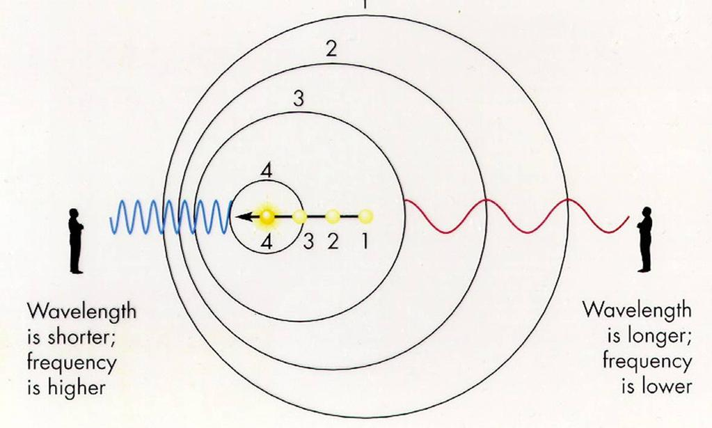 Doppler Shift At each point the emitter is at the center of a