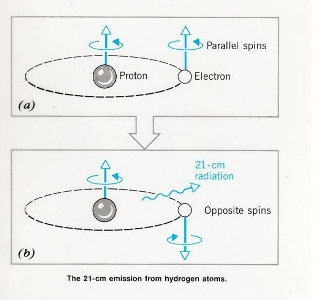 Hyperfine Splitting The 1 cm Line 8) Magnetic fields From Zeeman splitting 9) Expansion speeds in stellar winds and explosions Less