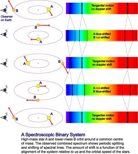 Spectroscopic binaries Measure the Doppler shift of spectral lines to get the radial velocity.