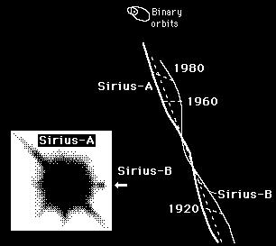 Visual binaries Wobble of Sirius A and B. Straight line describes motion of CM through space. Which one is more massive?