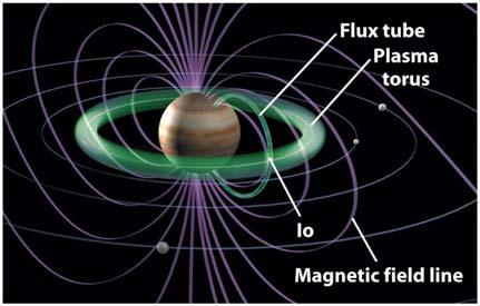 Jupiter s magnetic field makes electric currents flow through Io The Io torus is a ring of electrically charged