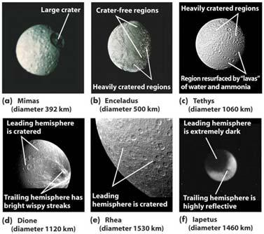 Many of these orbit in the direction opposite to Jupiter s rotation The icy surfaces of Saturn s six moderate-sized moons