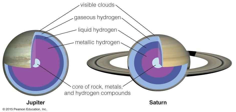 28 Structure of Jupiter and Saturn Atmosphere: H 2 gas at about 300 K Mantle: Hydrogen gas turning to liquid as you go deeper, then behaving like a metallic liquid below 20,000 km