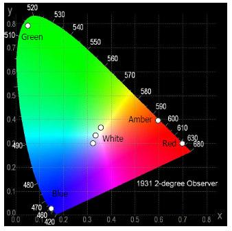 CIE Chromaticity Diagram Y X Spatial Intensity Distribution -100-80 -60-40 -20 0 20 40 60