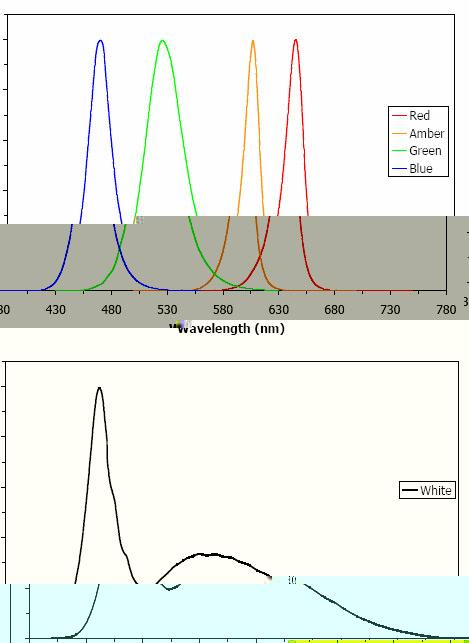 Typical Electro-Optical Characteristics Curves Input Current = 1.05 A, T J = 25 C Input Current = 1.05A, T J = 25 C 1.0 1.0 Normalized Spectral Intensity 0.8 0.6 0.4 0.2 0.8 0.6 0.4 0.2 Cool White 0.
