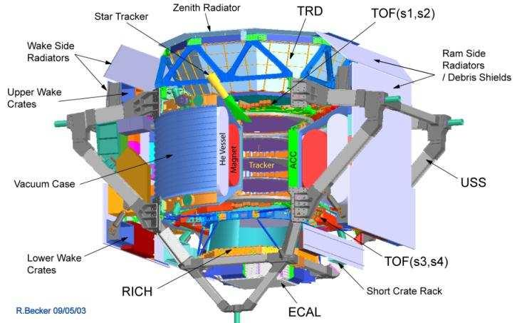A Transition Radiation Detector (TRD) will provide a proton rejection factor of 3 to search for SUSY neutralino dark matter annihilation in cosmic rays in the energy range of -300 GeV.