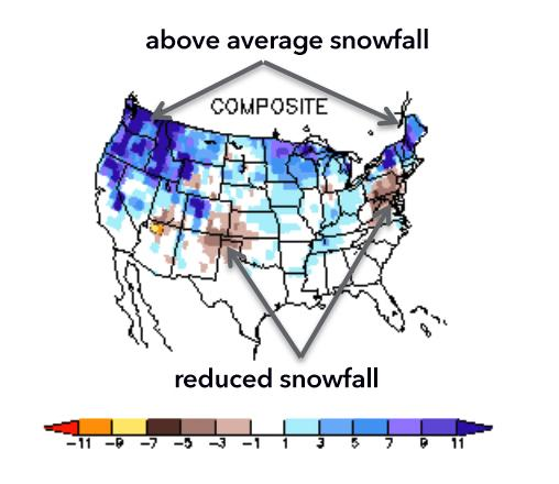 LA NIÑA S IMPACT ON WINTER PRECIPITATION This winter we expect Reduced snow in the Southern Rockies & Mid-Atlantic Increased snow in