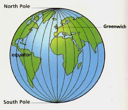 Longitude Lines of longitude run from north to south, but they measure Lo distance on Earth in an east-to-west direction. They go from the North Pole to the South Pole.