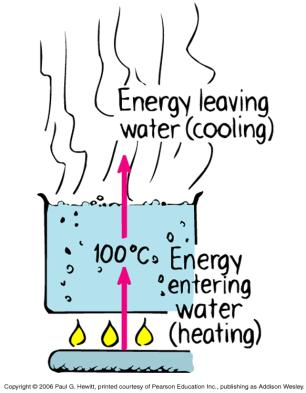 solid to a plasma melting => evaporation => ionization you from a plasma to a solid solid => liquid => gas => plasma you from a solid to a plasma melting => evaporation => ionization you from a