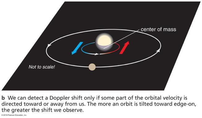 Planet Mass and Orbit Tilt We cannot measure an exact mass for a planet without knowing the tilt of its orbit, because