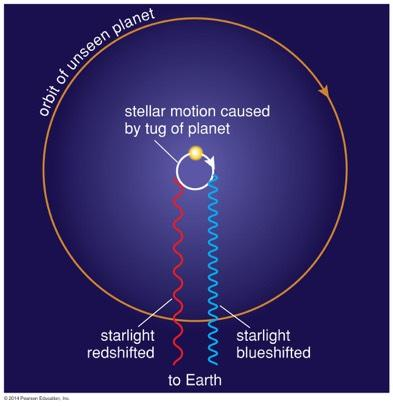 Doppler Technique Measuring a star's Doppler shift can tell us its motion toward and away from