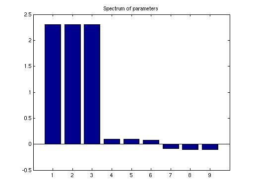 56 Figure 4.2: Spectrum of the Parameter Matrix P 1 of the 3-Coupled Rössler System. There are three groups of the close by values in this plot.