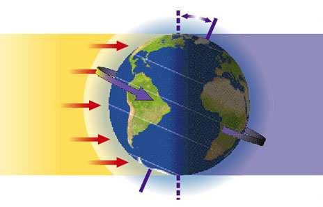 3) HOW DOES THE EARTH MOVE? The Earth moves in two different ways: Rotation: The Earth rotates on a slightly tilted axis, always in the same direction.
