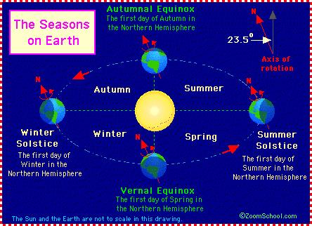 The Sun s rays strike the Earth in different ways depending on the seasons. - Summer: Solar rays strike perpendicular to the Earth s.