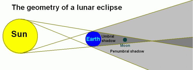 4) ECLIPSES SOLAR ECLIPSE If the Moon passes between the Sun and the Earth, and blocks off the sunlight, a solar eclipse occurs.