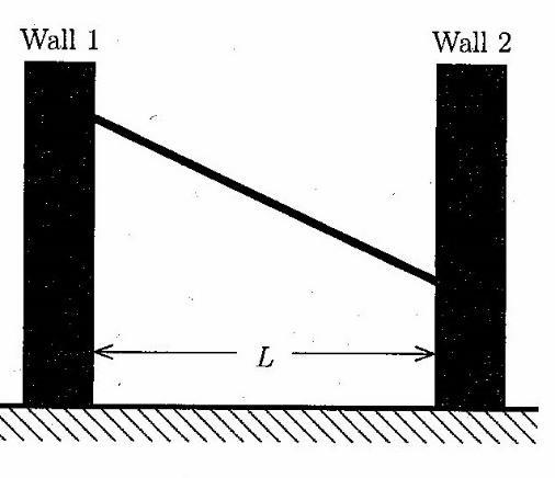 Problem 19: Turnpike Two vertical walls are separated by a distance L as shown in the figure. Wall1 is smooth, while Wall2 is not. A uniform board is propped between them.