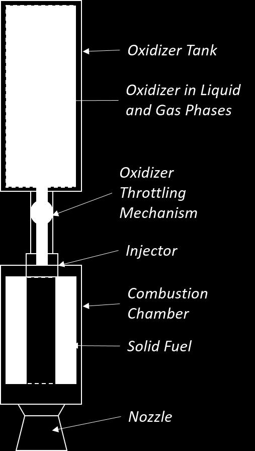 1: Basic diagram and components of a hybrid rocet engine with oxidizer flow rate control Nitrous oxide is commonly used as an oxidizer in hybrid rocets.