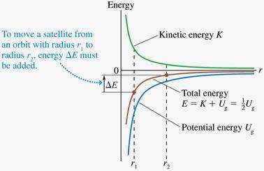 Orbital Energetics The equation K = ½U g is called The Virial Theorem.