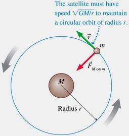 Satellite Orbits and Energies The tangential velocity v needed for a circular orbit depends on the gravitational potential energy U g of the satellite at the radius of the orbit.