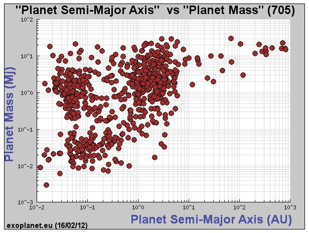 Doppler method gives planet mass In face-on system (below)!
