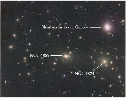 Coma Cluster (300 million light years away) Irregular clusters like Virgo and