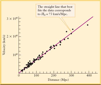 Hubble s Law The Hubble Law: v = H 0 d v = recessional velocity of a galaxy, H 0 = Hubble constant d = distance to the galaxy H 0 = 68 km/s/mpc (updated value) Note that this is not a real velocity