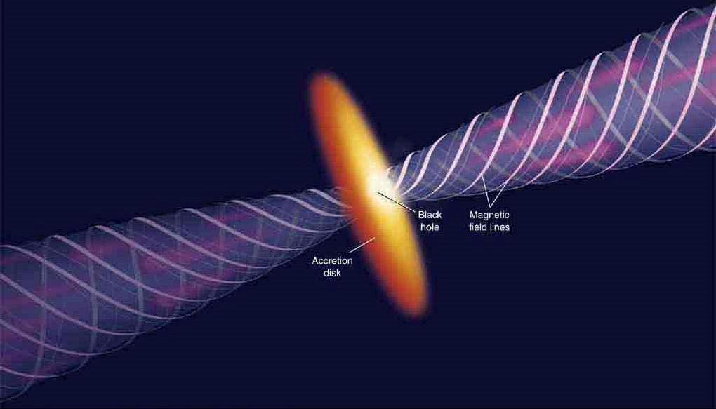Formation of Radio Jets Jets are powered by accretion of matter onto a supermassive black hole.