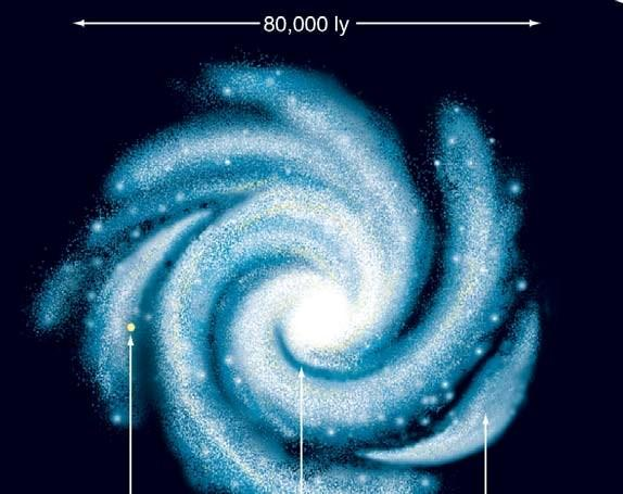 The Mass of the Milky Way Total mass in the disk of the Milky Way: Approximately 200 billion sola masses Additional mass