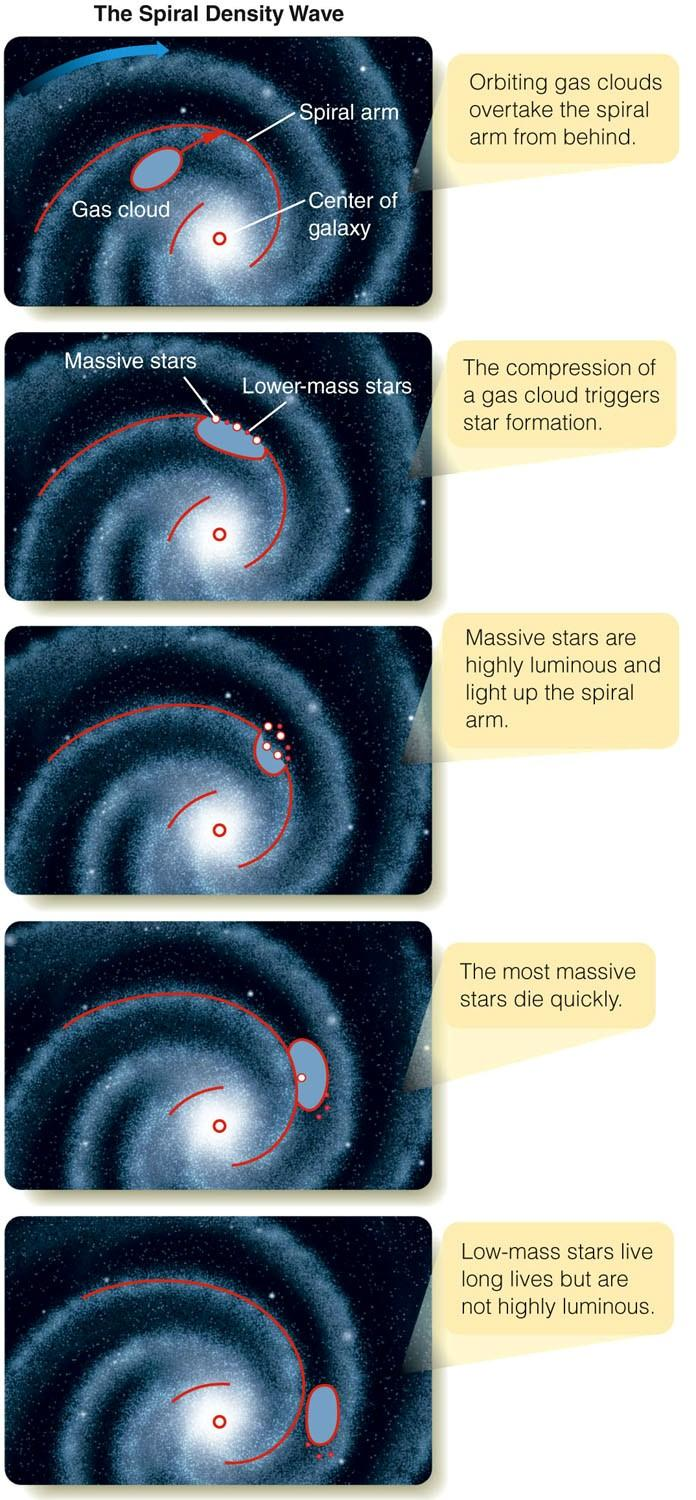 Star Formation in Spiral Arms Spiral arms are basically stationary shock waves.