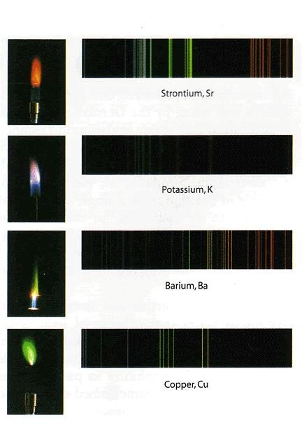 SPECTRAL LINES Each line corresponds to one exact amount of energy being