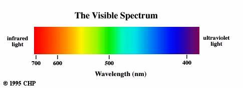 Atomic Spectra Continuous spectra from sun contain all