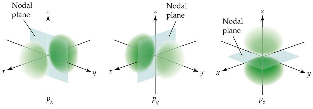 Shapes of the p-orbitals Each p orbital has two lobes of high electron probability separated by a nodal plane passing through