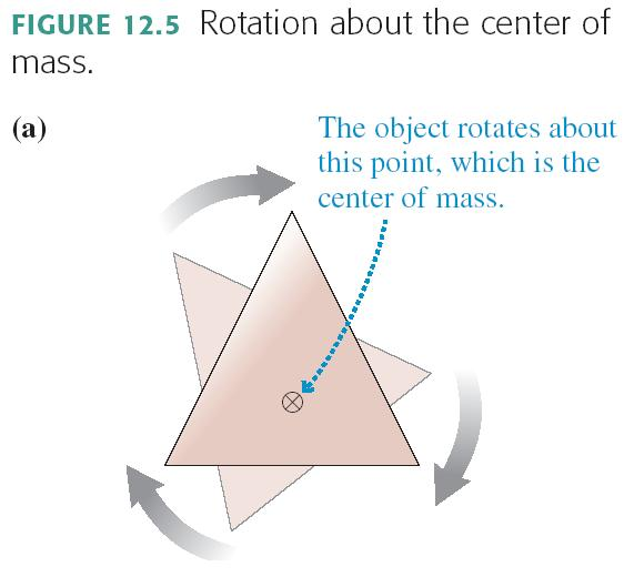 Rotation About the Center of Mass An unconstrained object (i.e., one not on an axle or a pivot) on which there is no net force rotates about a point called the center of mass.