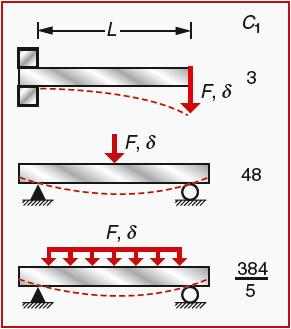 Stiffness of a beam under transverse loading = FL 3 /C 1 EI Figure 5.