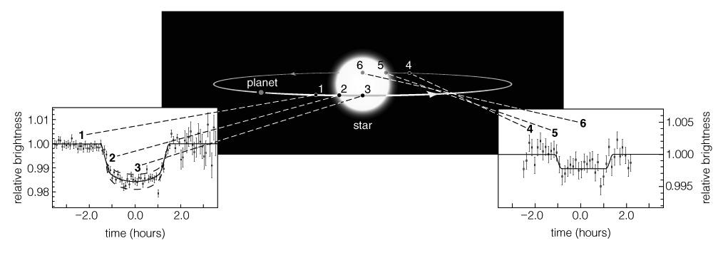 Astrometric Technique Doppler Technique Detections due to SIZE of planet Transit Technique Transit Technique A transit is when a planet crosses in front of a star (or eclipse