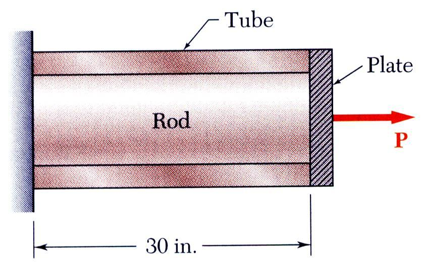 Example 2.14, 2.15, 2.16 A cylindrical rod is placed inside a tube of the same length. The ends of the rod and tube are attached to a rigid support on one side and a rigid plate on the other.