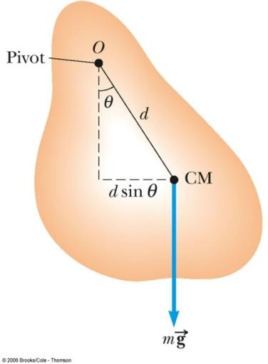 Chapter 1 Lecture Notes The Physical Pendulum The term pendulum refers to any object which oscillates back and forth.