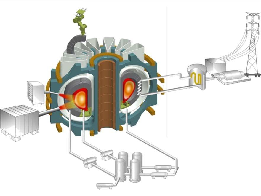 Produced Power Design neutron source to reproduce material damage
