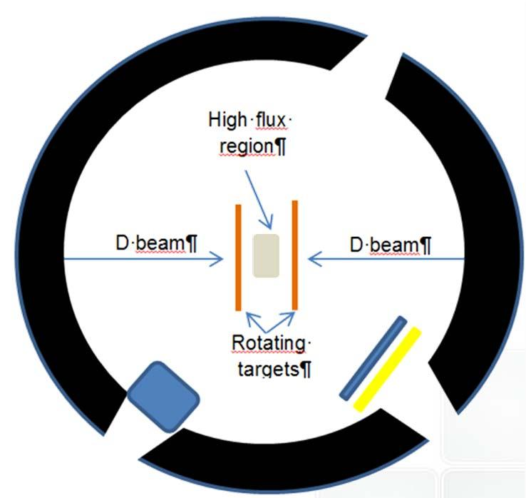 Irradiation Performances Main Experimental Irradiation Aims 1) Main tests for fusion materials irradiation 2) General fast neutron applications technology Fusion Technology Applications