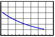 Page4/6 Typical Electro-Optical Characteristics Curve HRF CHIP Fig.1 Forward current vs. Forward Voltage Fig.2 Relative Intensity vs. Forward Current 1 3.5 Forward Current(mA) 1 1.