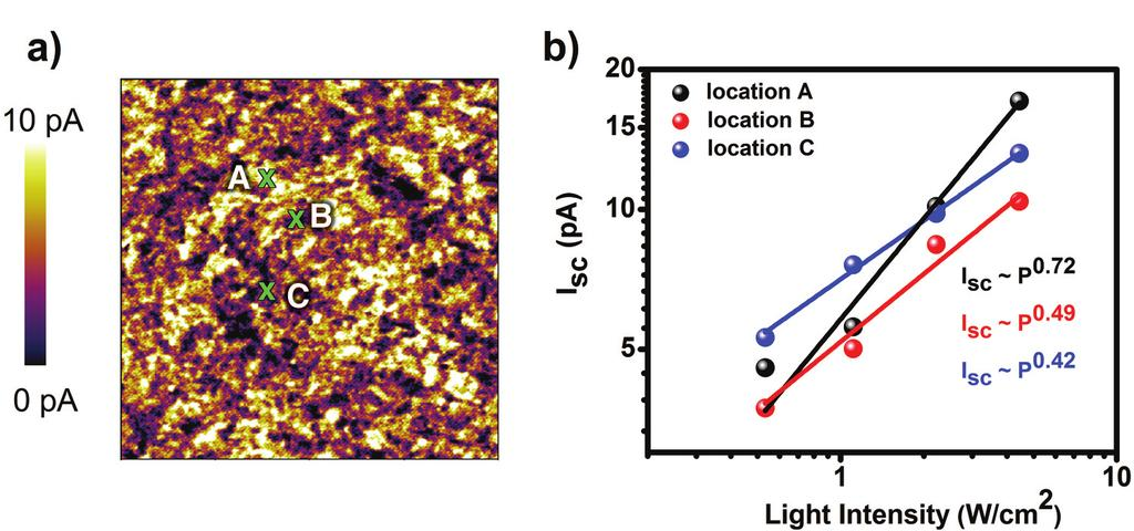 Figure 4: (a) Short-circuit photocurrent image and (b) light intensity dependence of I sc collected at three locations marked in (a) in DPPBFu:PC 71 BM films using a gold-coated silicon probe.
