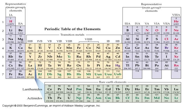 Periodic Table: The three broad Classes Main, Transition, Rare Earth Atomic number Element symbol