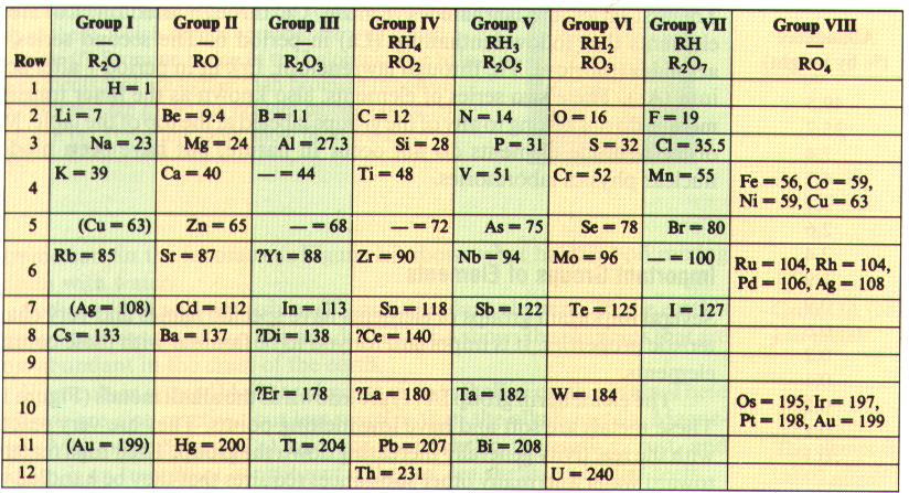 The periodic table is base on the similarity of properties and reactivities exhibited by certain elements.